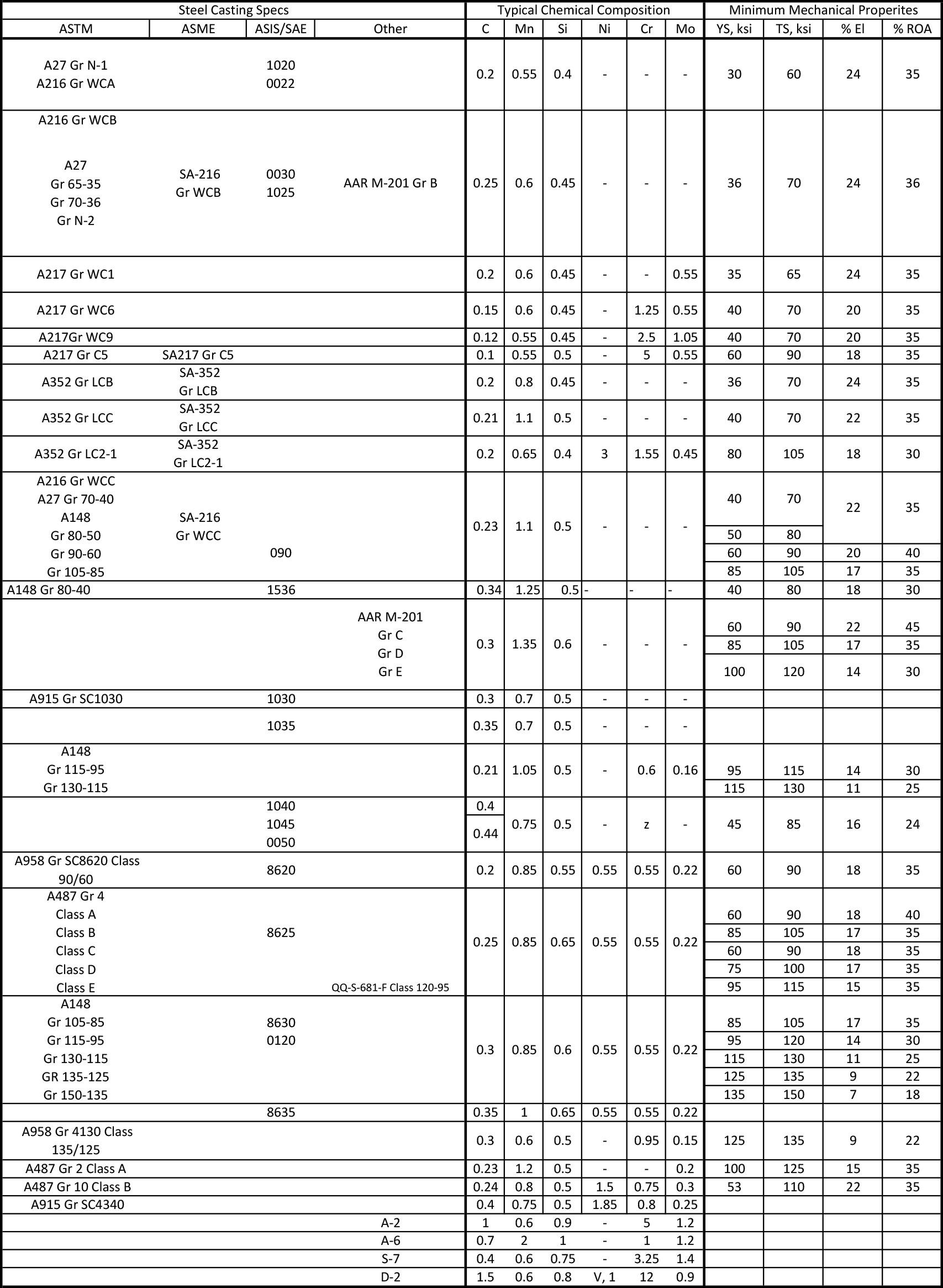 Alloy LCC, Alloy WCC, A352, Alloy WCB, CF8M, CF3, A148